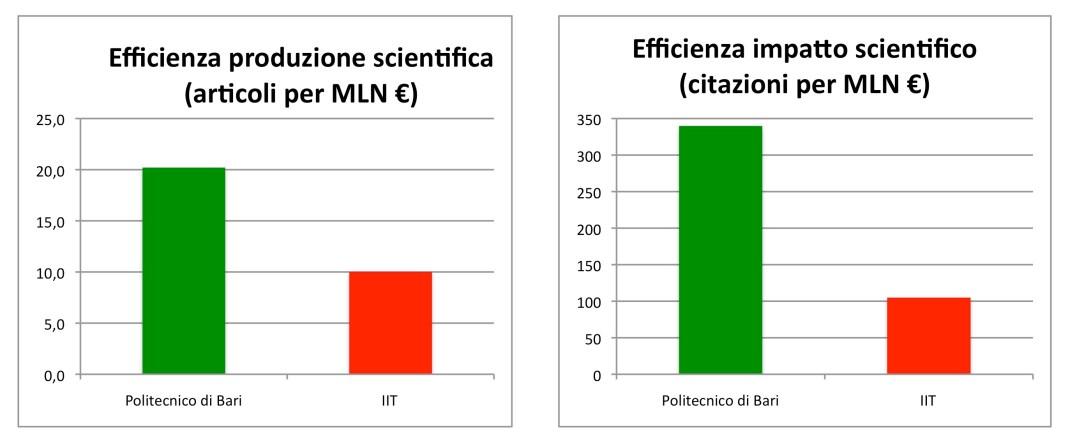 IIT_PoliBA_plot_efficienza
