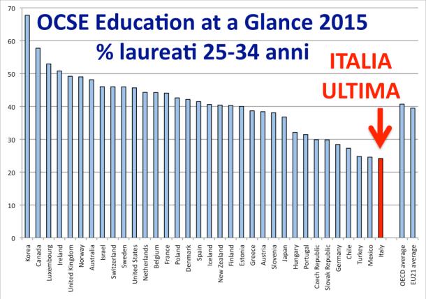 OCSE_EaaG_2015_Graph_Laureati