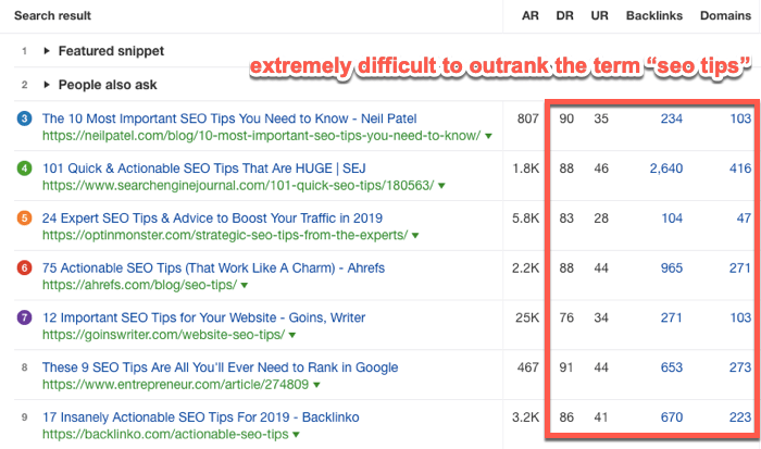 Example of difficult SERP