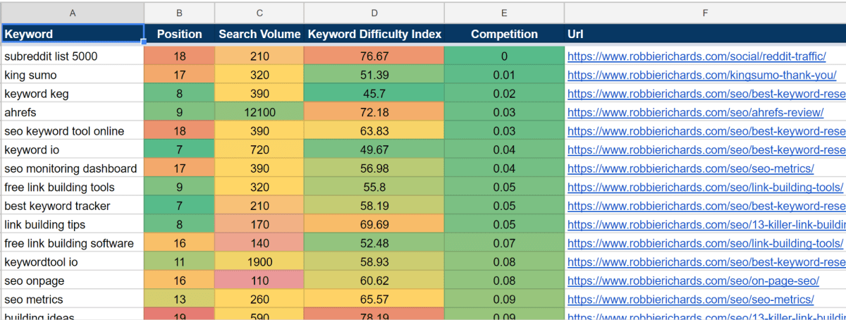 Quick Wins keyword template