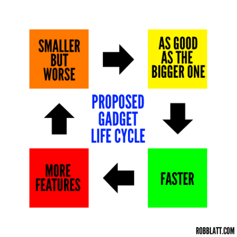 Rob Blatt's Gadget Life Cycle Diagram