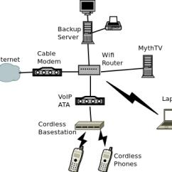 Home Phone Wiring Diagram Dsl 3 Way Venn Printable Network | Rob Brewer