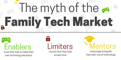 The myth of the Family Tech Market