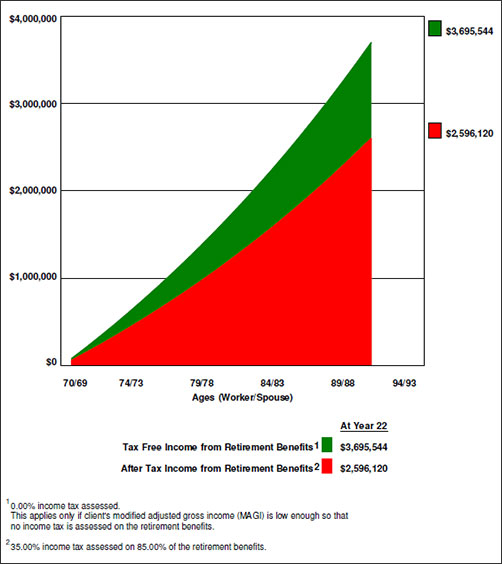 Bob Ritter's Blog 87 Tax Free Income from Retirement Benefits vs After Tax Income from Retirement Benefits Image
