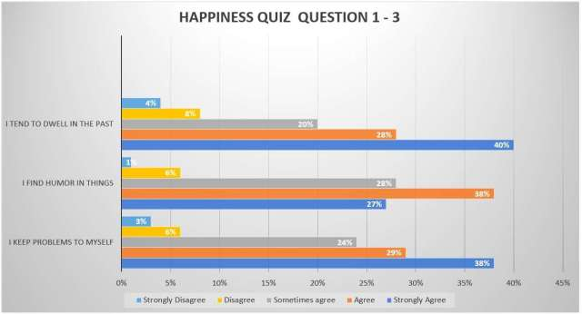How to measure Happiness - Question 1-3