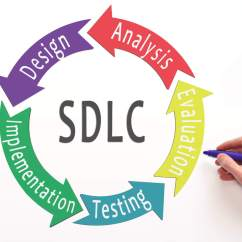 Software Testing Life Cycle Diagram 3 Port Mid Position Valve Wiring 6 Basic Sdlc Methodologies Robert Half