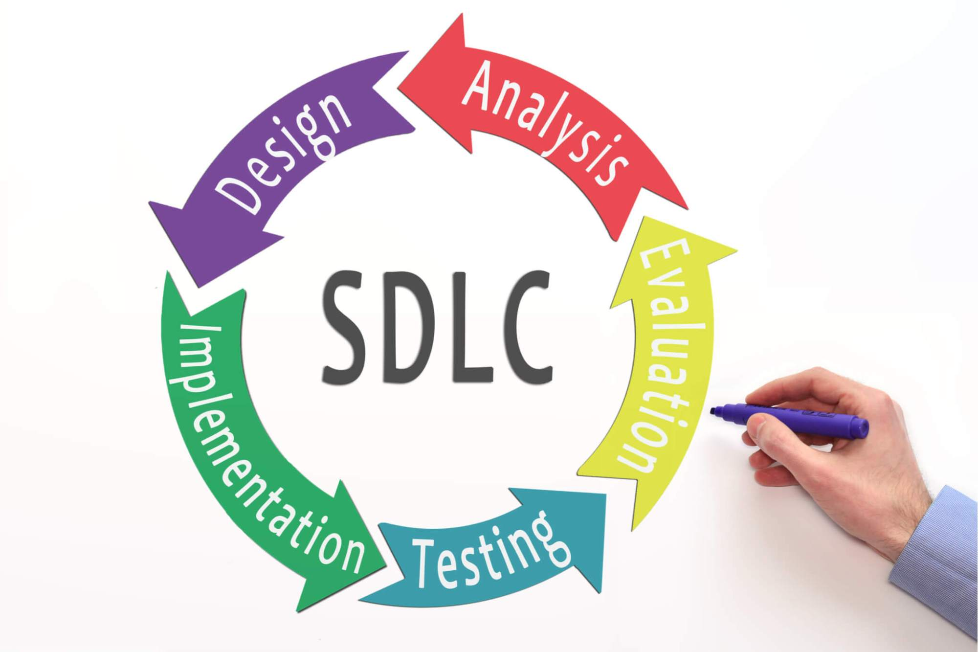 hight resolution of 6 basic sdlc methodologies which one is best
