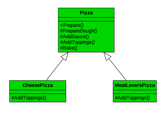 Template Method Pattern Using C Pizza Example