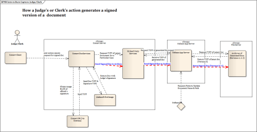 small resolution of writing system docs related training material work samples diagrams process flow