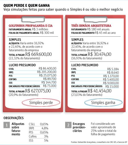 simples nacional  Novo Simples só vale para empresa com folha de salários alta | Big Brother Fiscal