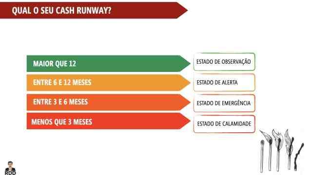 Quadro de cash runway