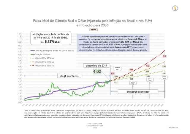 Faixa Ideal de Câmbio Real e Dólar (Ajustada pela Inflação no Brasil e nos EUA) e Projeção para 2036