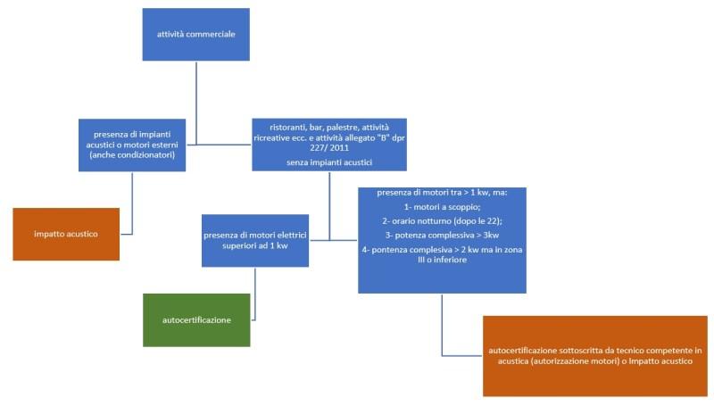 schema adempimenti acustica