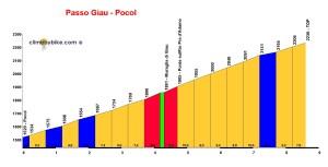 Profile Passo Giau - Pocol