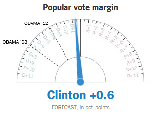 popular vote margin