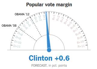 popular vote margin