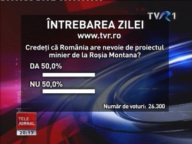 Scor interesant la un sondaj de opinie despre Roșia Montană: 50% sunt pro, 50% sunt contra, în condițiile în care au fost 26,000 de voturi