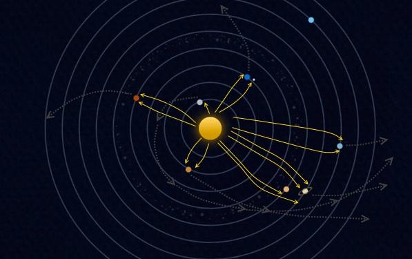 Sistemul solar văzut de jos, cu vânturile solare (galben) absorbite de planete în imediata lor vecinătate, creând un fel de goluri discrete de particule (în special de înaltă energie), goluri (gri) ce se propagă ca un fel de tunele spre marginea sistemului solar, datorită rotației proprii a sistemului