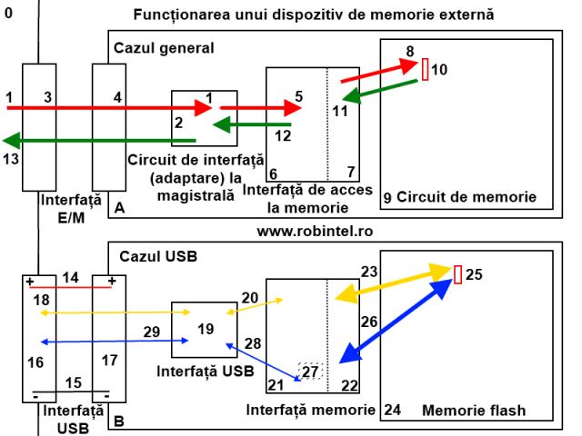 Schema de funcționare a unui generic dispozitiv de memorie externă (de exemplu SSD) și schema de funcționare a unui stick de memorie pe USB