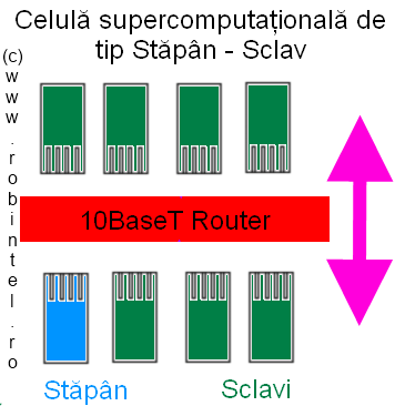 Celulă super-computațională de tip 2, cu o structură de tip Stăpân/ Sclav (Master/ Slave) printr-un router Ethernet
