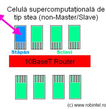 Celulă super-computațională de tip 3, cu o structură de tip Stăpân/ Sclav (Master/ Slave) printr-un router Ethernet, conectivitatea între celule fiind făcută prin nodul Stăpân