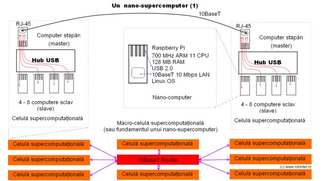 Schema de principiu a unui supercomputer bazat pe nano-computerul Raspberry Pi, cu celule super-computaționale de tip 1, bazate pe structuri USB