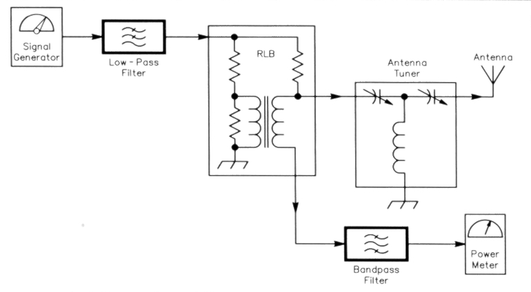 Simple RF-power measurement