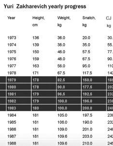 Weight lifting progress charts yuri zakharevich chart of his annual performance increases stars also sukran poomar rh