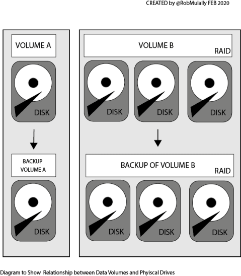 Diagram to show the relationship between Data Volumes and Physical Drives