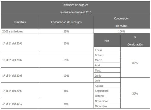 Regularizacion de adeudos infonavit2