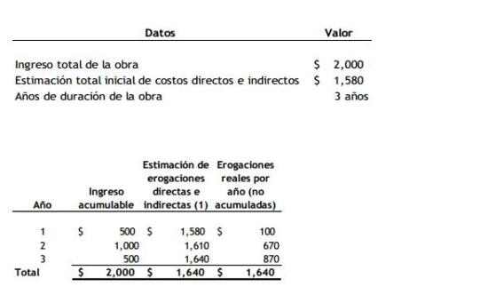 costo estimado isr