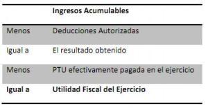 determinacion de utilidad fiscal