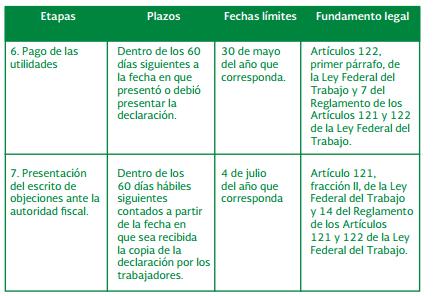 plazos para la ptu 2014