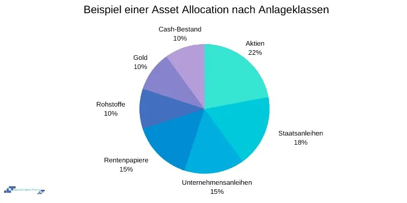 Asset Allocation nach Anlageklassen