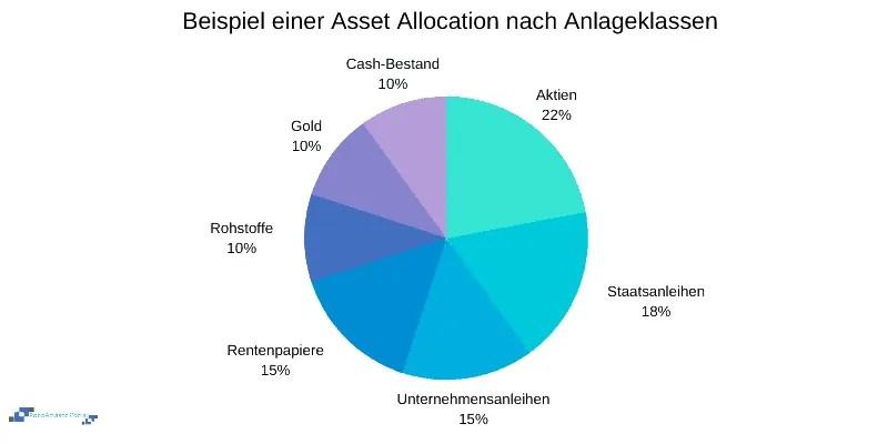 Asset Allocation nach Anlageklassen