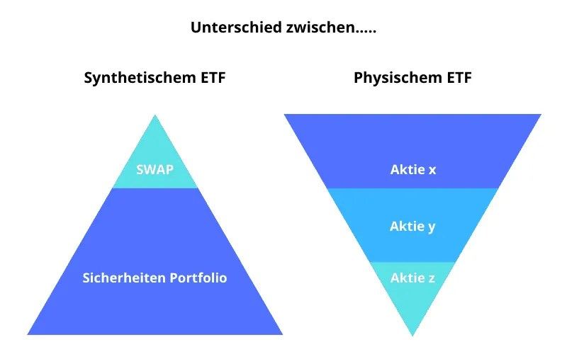 Unterschied physischer ETF und synthetischer ETF