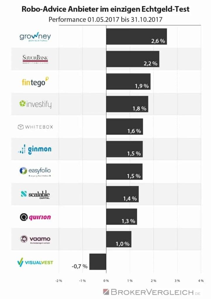 Risiko oder Renditechance – Geld anlegen per Roboter » RoboAdvisor-Portal.com - das Infoportal