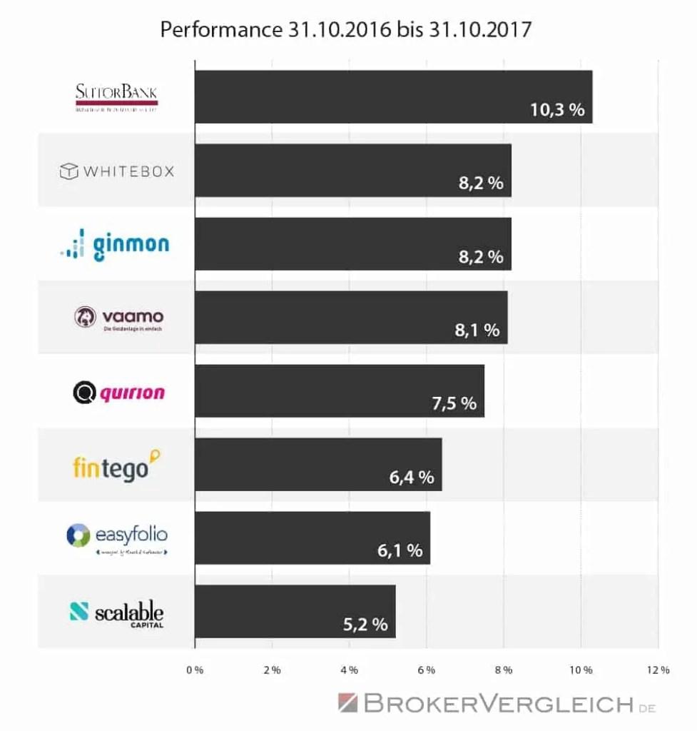 Geld anlegen mit Robo-Advisor - Performance Daten
