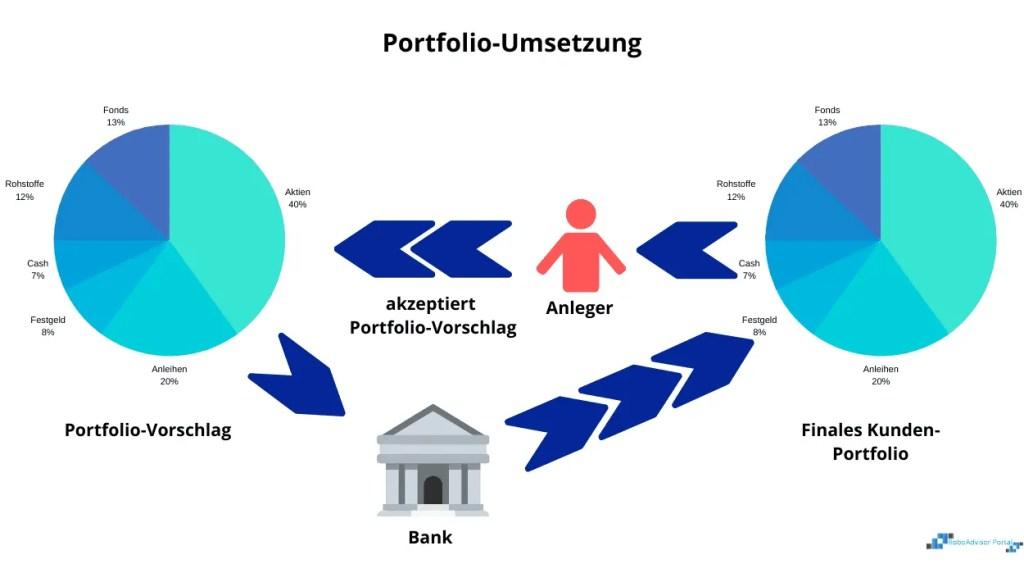 Portfoliomanagement - Portfolioumsetzung des Anlagevorschlags