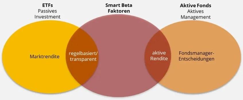 Smart-Beta ETF