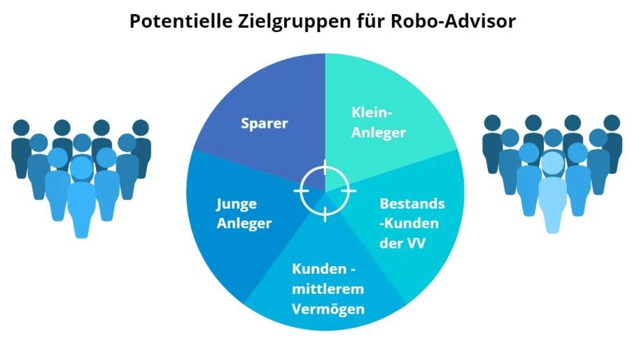 Potenzielle Zielgruppen für Robo-Advisor Anbieter