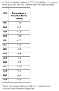 ETF Sparplan gegen negative Rentenentwicklung