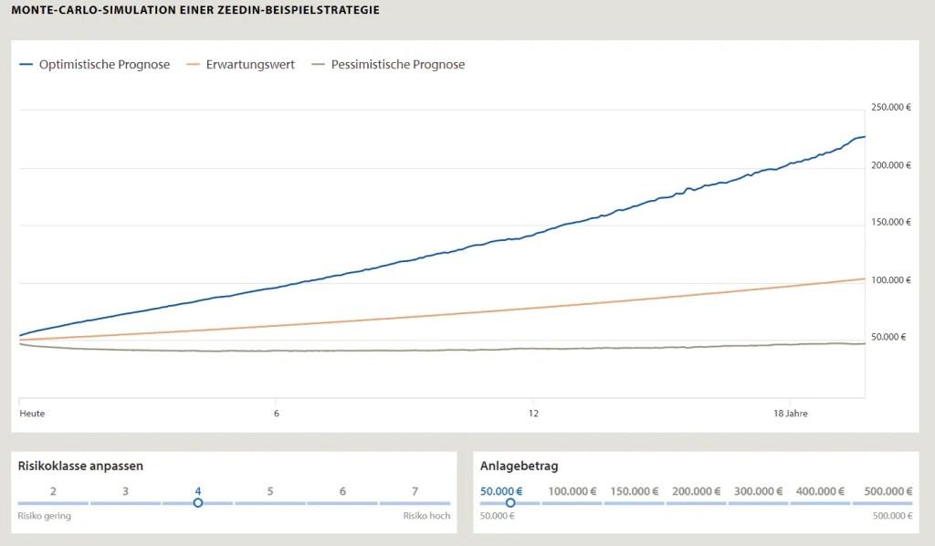 Zeedin Monte Carlo Simulation einer digitalen Anlagestrategie