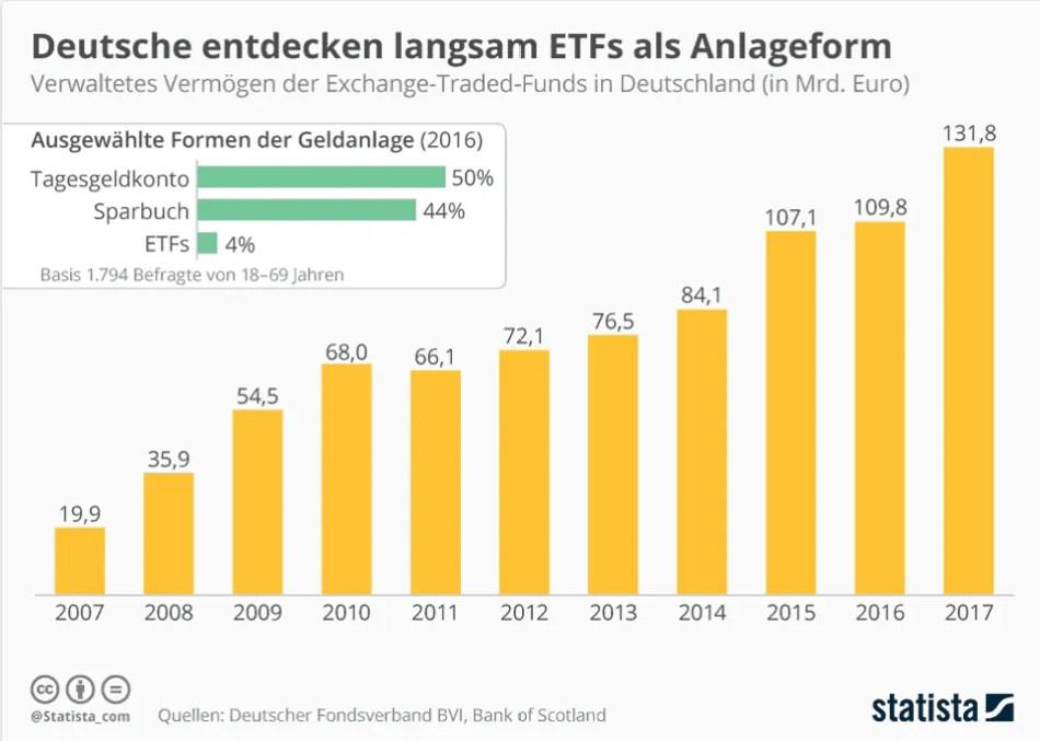 Geld investieren in ETF