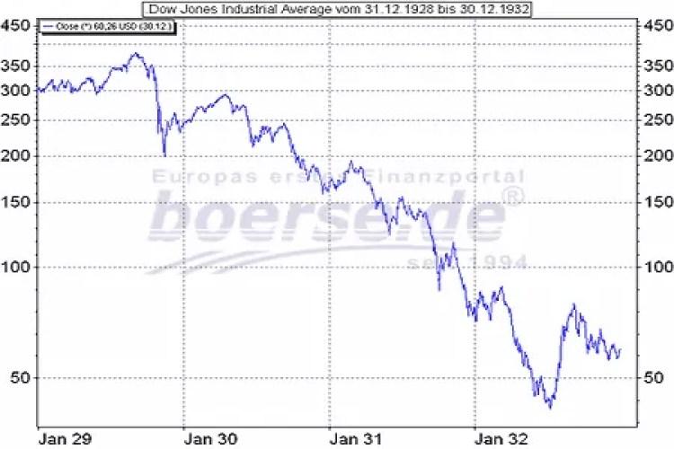 Walter Schloss -Crash an der Börse