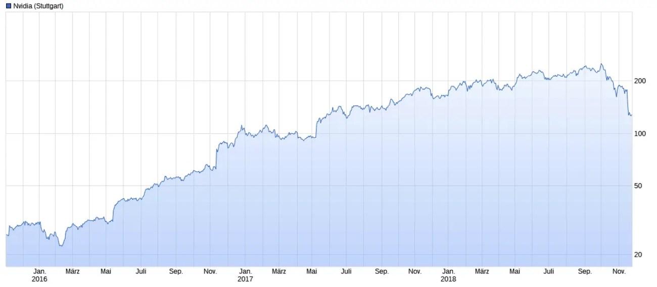 Darstellung der Wertentwicklung eines NVIDIA Investment