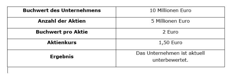 Tabelle Value Investing al al Walter Schloss