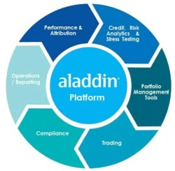 Blackrock Infosystem Aladdin - Peningar