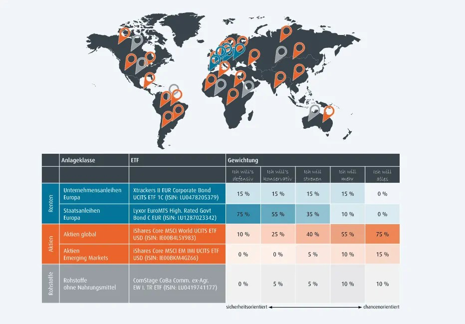Fintego Testbericht - genutzte Anlageklassen und das Anlageuniversum
