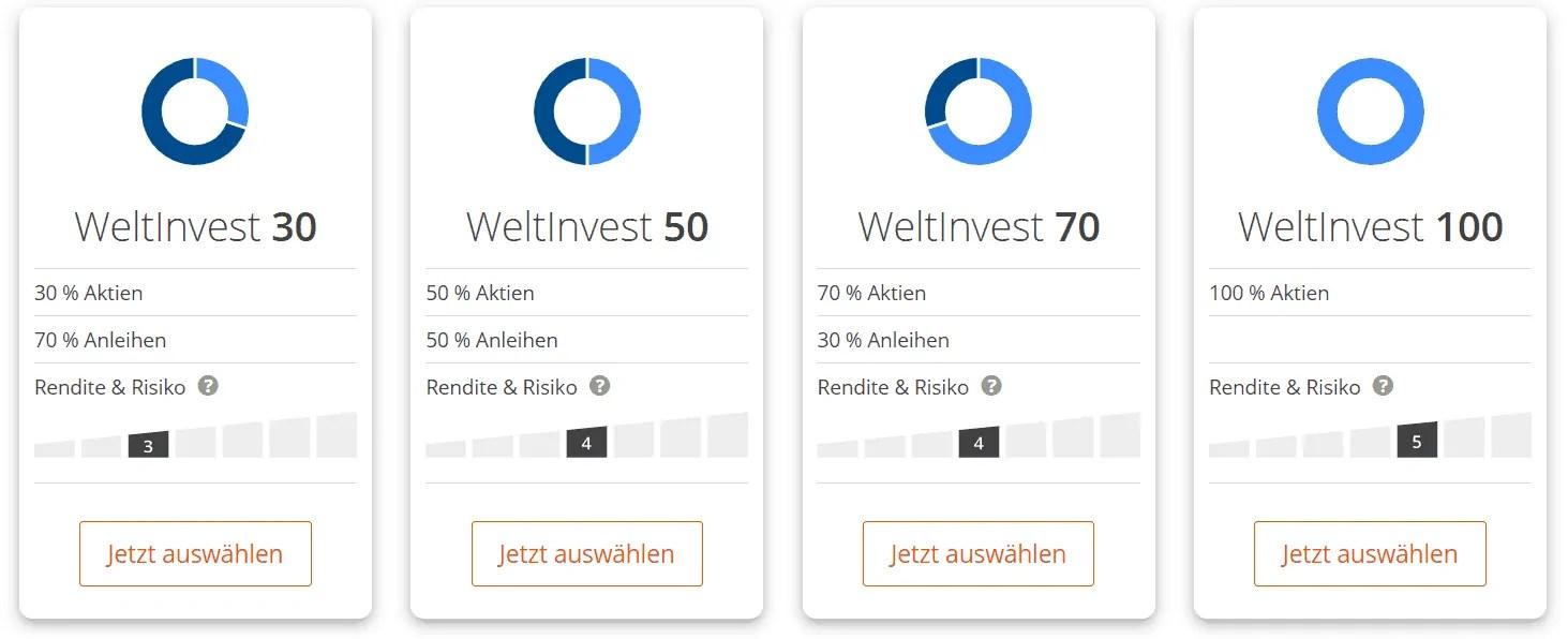 Weltinvest - die 4 angebotenen ETF Portfolios